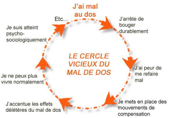 cercle vicieux du mal de dos