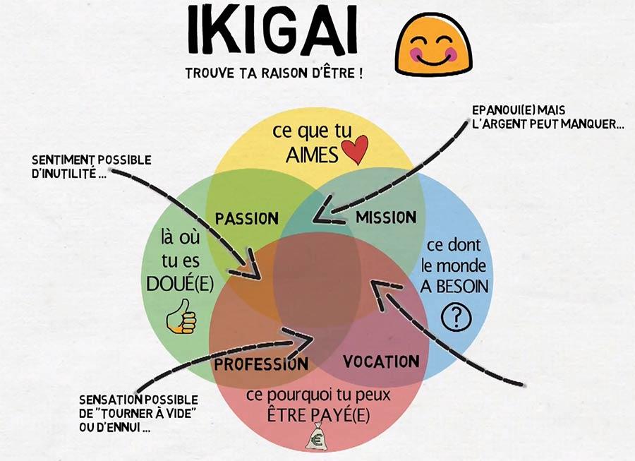 ikigaï chemin de vie